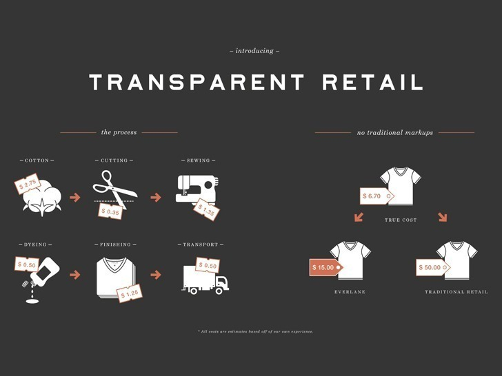 branding-como-contar-verdade-storytelling-da-marca-everlane
